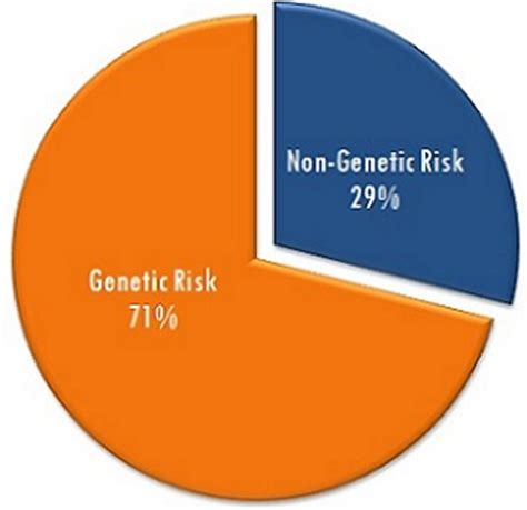 Genetic obesity essays
